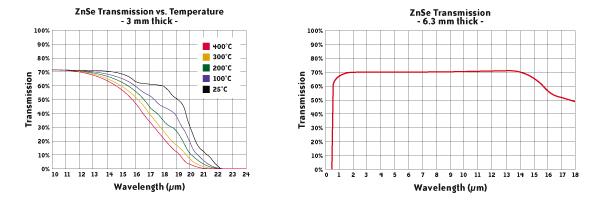 棱镜级硒化锌常被用在热成像系统中
